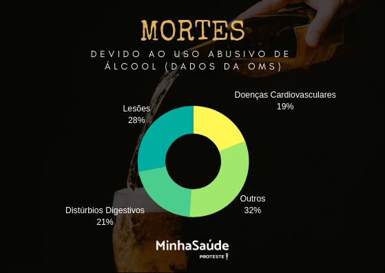 Mortes devido ao uso abusivo de álcool (dados da OMS)