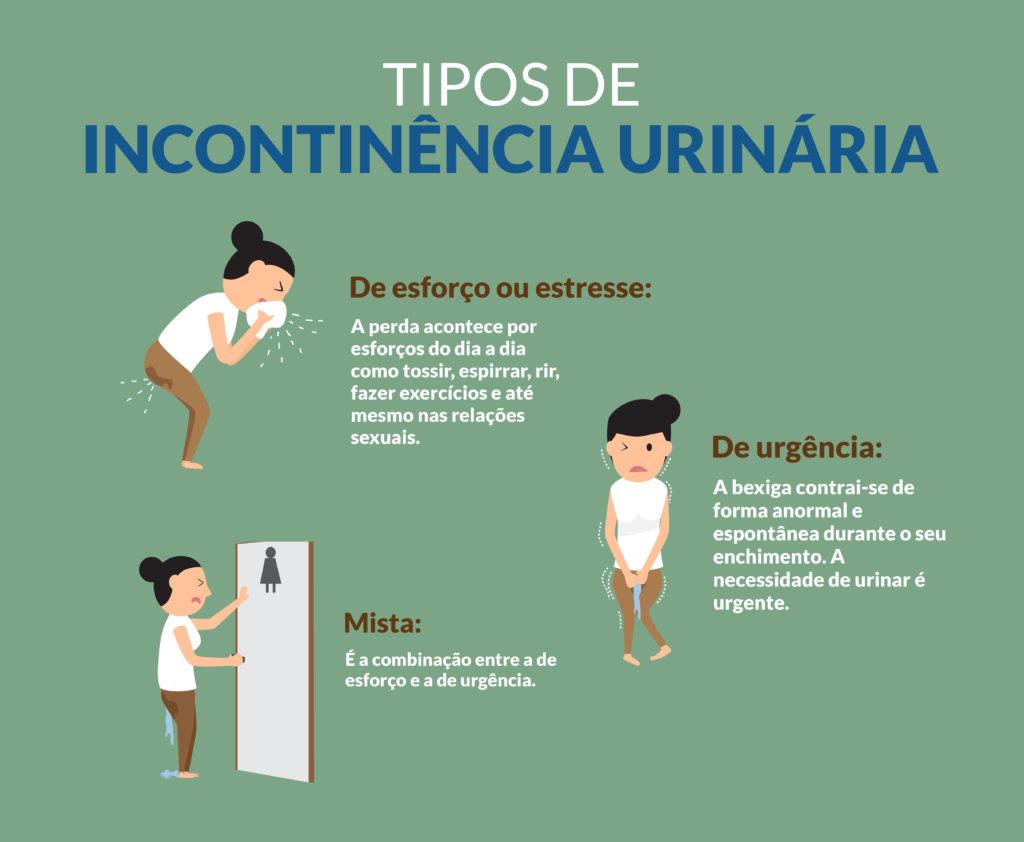 Tipos de incontinência urinária: De esforço ou estresse: a perda acontece por esforços do dia a dia como tossir, espirrar, rir, fazer exercícios e até mesmo nas relações sexuais De urgência: a bexiga contrai-se de forma anormal e espontânea durante o seu enchimento. A necessidade de urinar é urgente. Mista: é a combinação entre a de esforço e a de urgência.