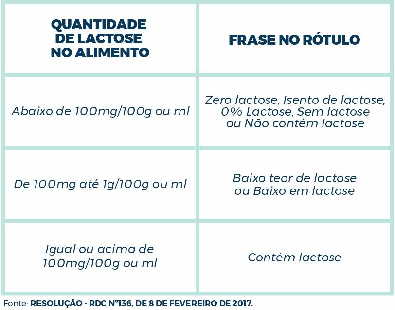 tabela de rotulagem alimentos com lactose